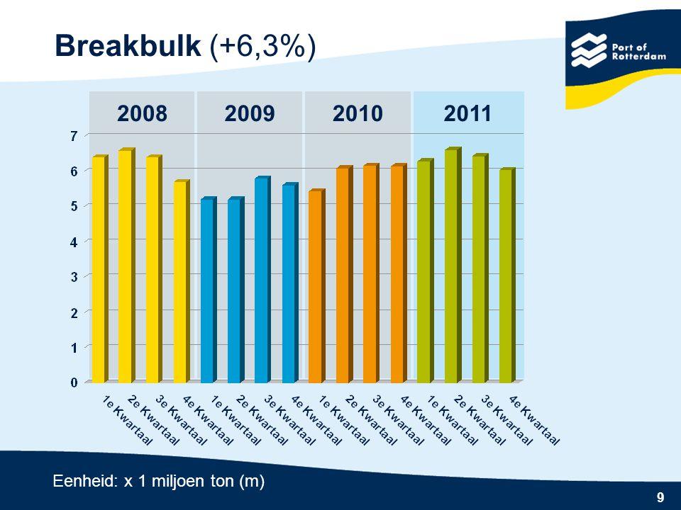 9 2010 Breakbulk (+6,3%) 20082009 Eenheid: x 1 miljoen ton (m) 2011