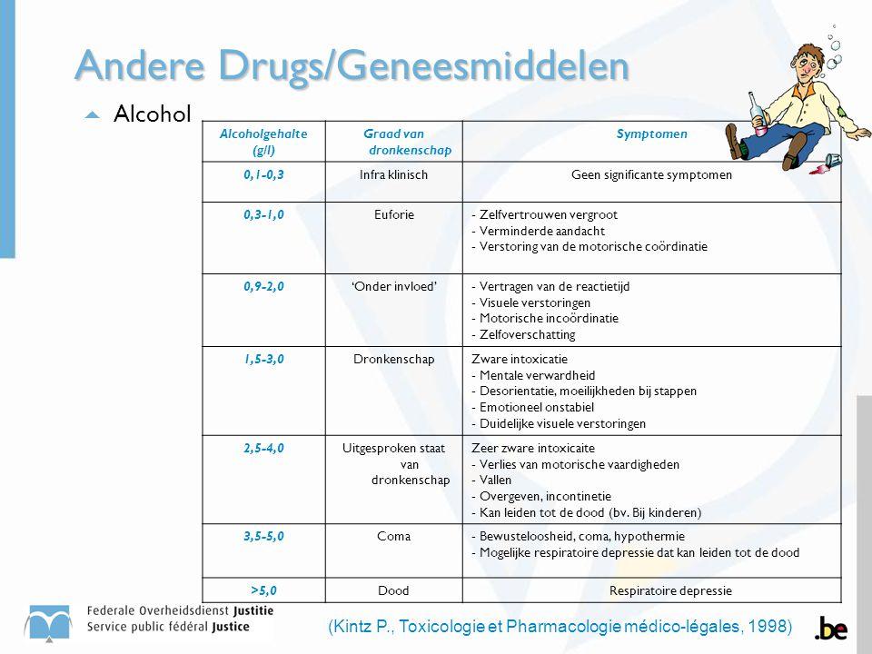  Alcohol Andere Drugs/Geneesmiddelen Alcoholgehalte (g/l) Graad van dronkenschap Symptomen 0,1-0,3Infra klinischGeen significante symptomen 0,3-1,0Eu