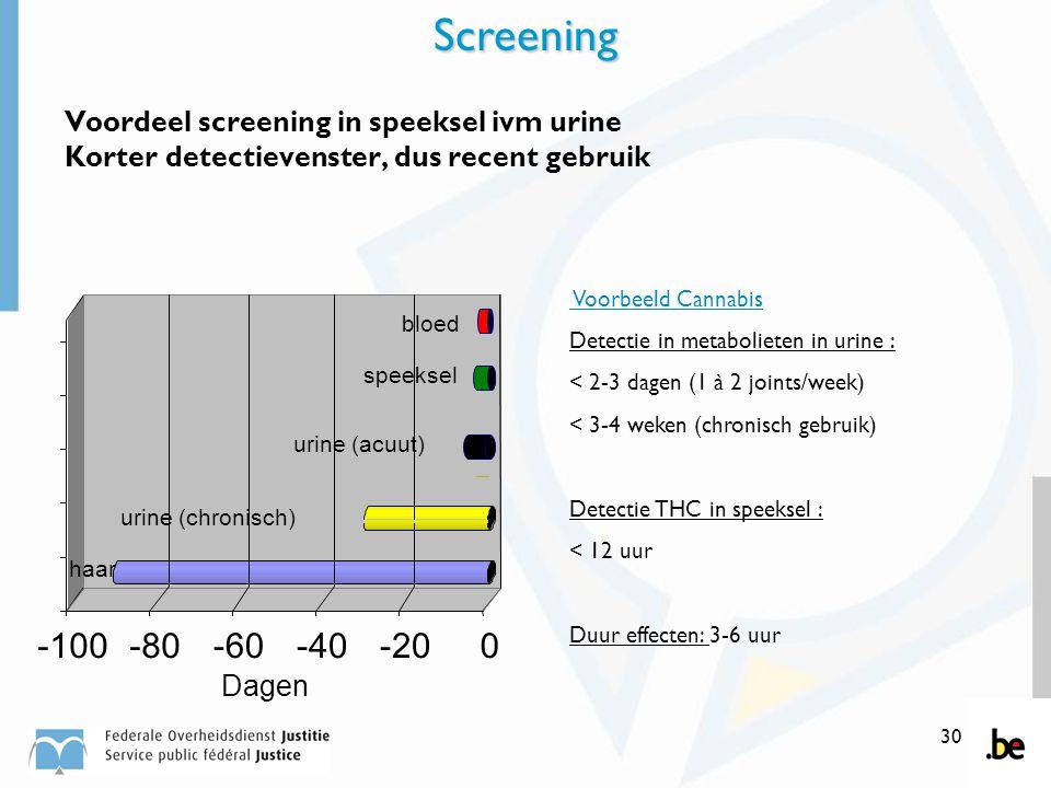 30 -100-80-60-40-200 urine (chronisch) urine (acuut) speeksel Dagen haar bloed Voordeel screening in speeksel ivm urine Korter detectievenster, dus re