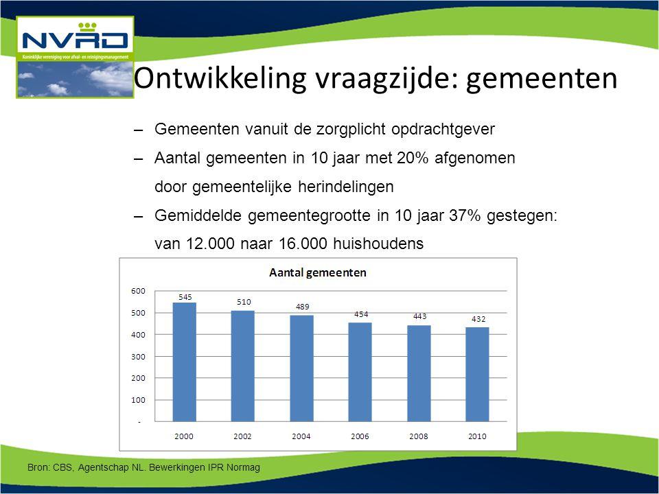 Ontwikkeling vraagzijde: gemeenten –Gemeenten vanuit de zorgplicht opdrachtgever –Aantal gemeenten in 10 jaar met 20% afgenomen door gemeentelijke her