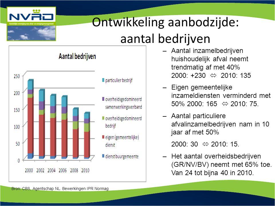 Ontwikkeling aanbodzijde: aantal bedrijven –Aantal inzamelbedrijven huishoudelijk afval neemt trendmatig af met 40% 2000: +230  2010: 135 –Eigen geme