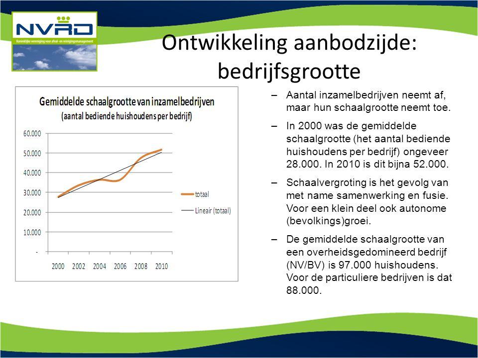 Ontwikkeling aanbodzijde: bedrijfsgrootte –Aantal inzamelbedrijven neemt af, maar hun schaalgrootte neemt toe. –In 2000 was de gemiddelde schaalgroott