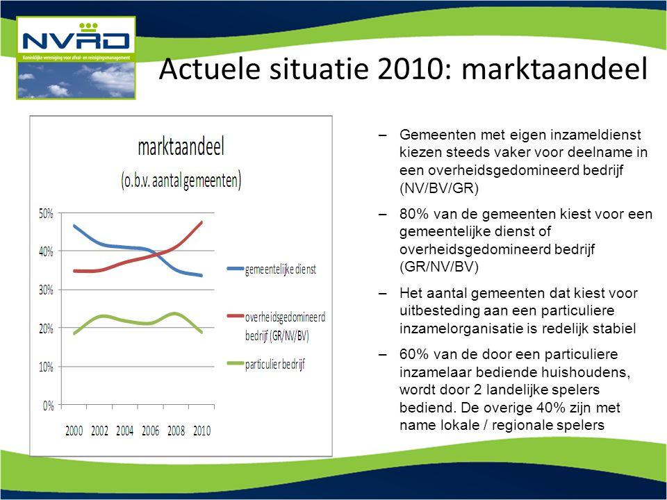 Actuele situatie 2010: marktaandeel –Gemeenten met eigen inzameldienst kiezen steeds vaker voor deelname in een overheidsgedomineerd bedrijf (NV/BV/GR