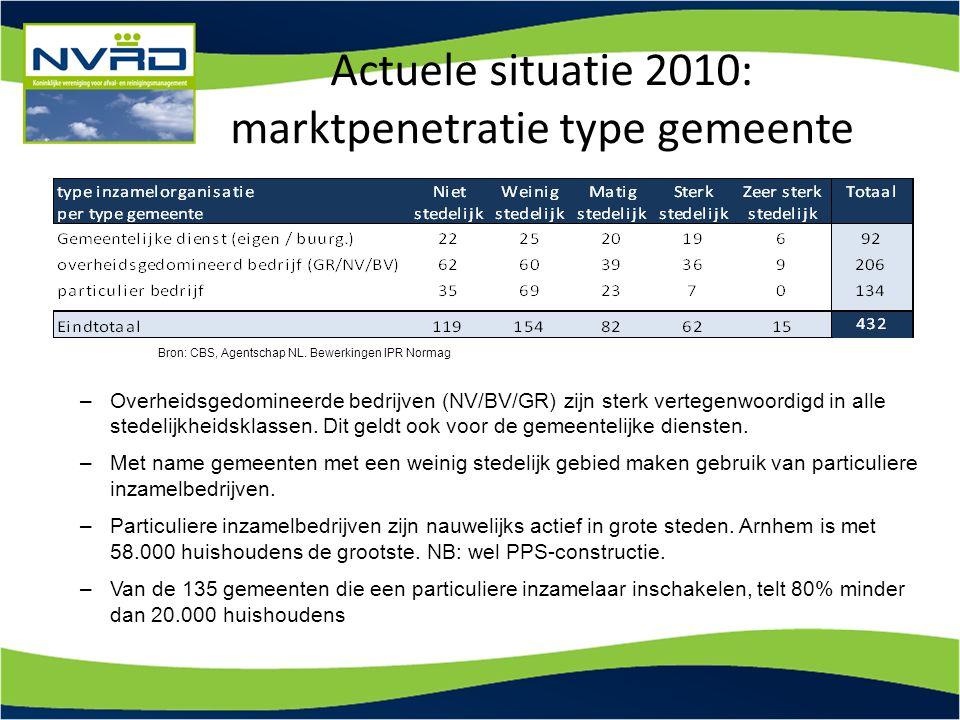 Actuele situatie 2010: marktpenetratie type gemeente –Overheidsgedomineerde bedrijven (NV/BV/GR) zijn sterk vertegenwoordigd in alle stedelijkheidskla