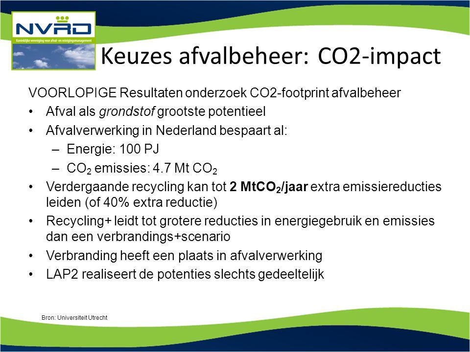 Keuzes afvalbeheer: CO2-impact VOORLOPIGE Resultaten onderzoek CO2-footprint afvalbeheer Afval als grondstof grootste potentieel Afvalverwerking in Ne