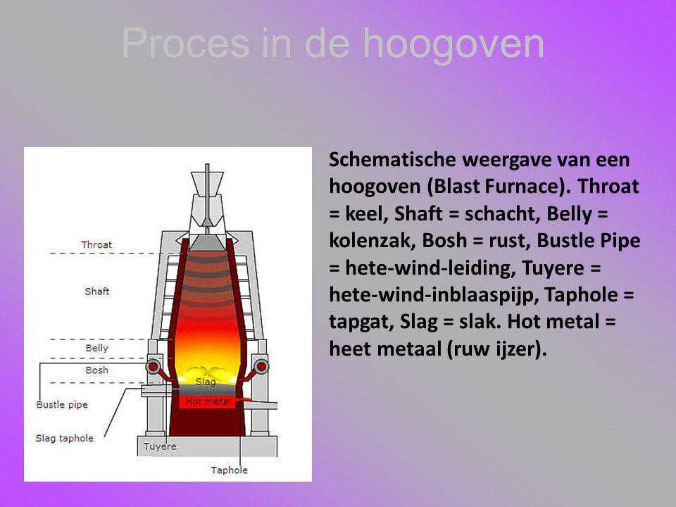 Proces in de hoogoven Schematische weergave van een hoogoven (Blast Furnace). Throat = keel, Shaft = schacht, Belly = kolenzak, Bosh = rust, Bustle Pi