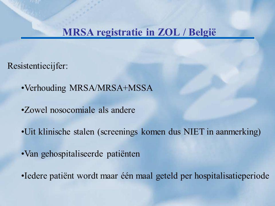 MRSA registratie in ZOL / België Resistentiecijfer: Verhouding MRSA/MRSA+MSSA Zowel nosocomiale als andere Uit klinische stalen (screenings komen dus