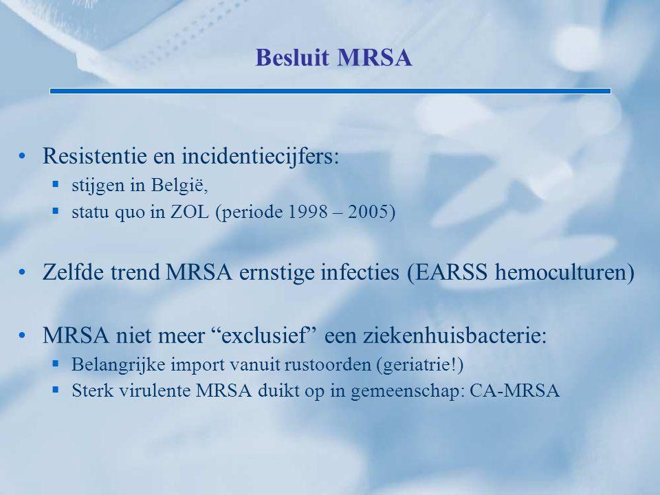 Besluit MRSA Resistentie en incidentiecijfers:  stijgen in België,  statu quo in ZOL (periode 1998 – 2005) Zelfde trend MRSA ernstige infecties (EAR