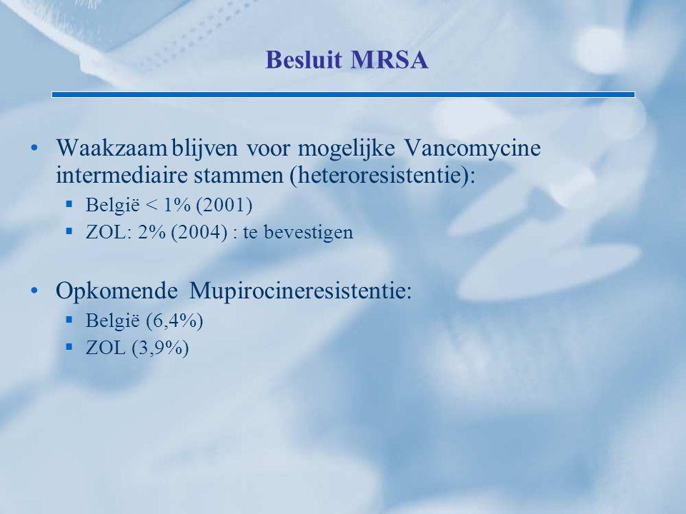 Besluit MRSA Waakzaam blijven voor mogelijke Vancomycine intermediaire stammen (heteroresistentie):  België < 1% (2001)  ZOL: 2% (2004) : te bevesti