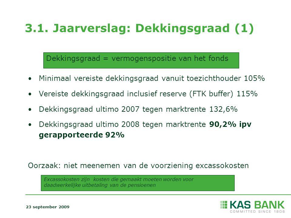 3.1. Jaarverslag: Dekkingsgraad (1) Minimaal vereiste dekkingsgraad vanuit toezichthouder 105% Vereiste dekkingsgraad inclusief reserve (FTK buffer) 1