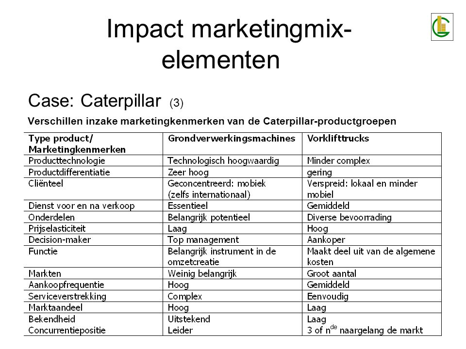 Case: Caterpillar (3) Verschillen inzake marketingkenmerken van de Caterpillar-productgroepen Impact marketingmix- elementen