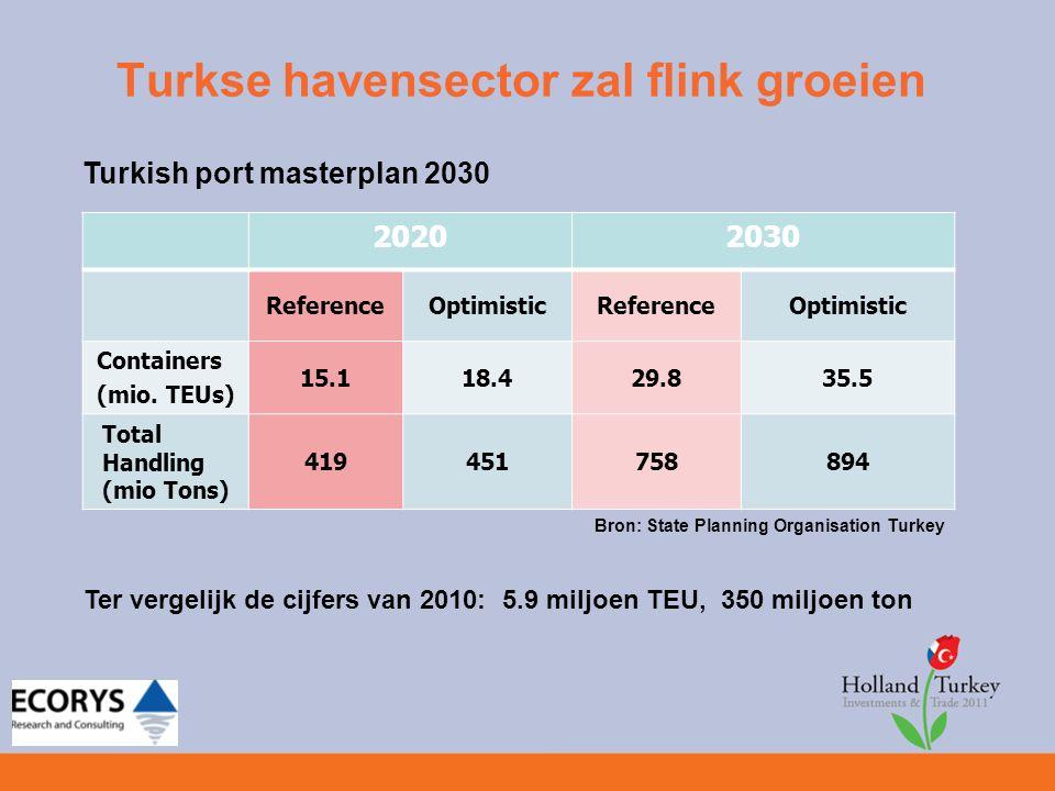 Turkse havensector zal flink groeien Turkish port masterplan 2030 Conclusie: Tot 2020 vooral tekort aan capaciteit voor containers Daarna ook tekort aan capaciteit voor bulk en general cargo Bron: State Planning Organisation Turkey Capacity201020202020 Capacity gap 2030 Capacity gap Container (mio TEUs) 9.315.15.829.820.5 General and bulk (mio tons) 265.4267.42484218.6 Liquid Bulk (mio tons) 1431130179.536.5