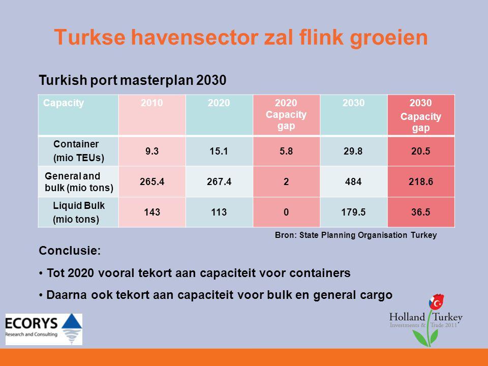 Turkse havensector zal flink groeien Vraag is waar in Turkije.