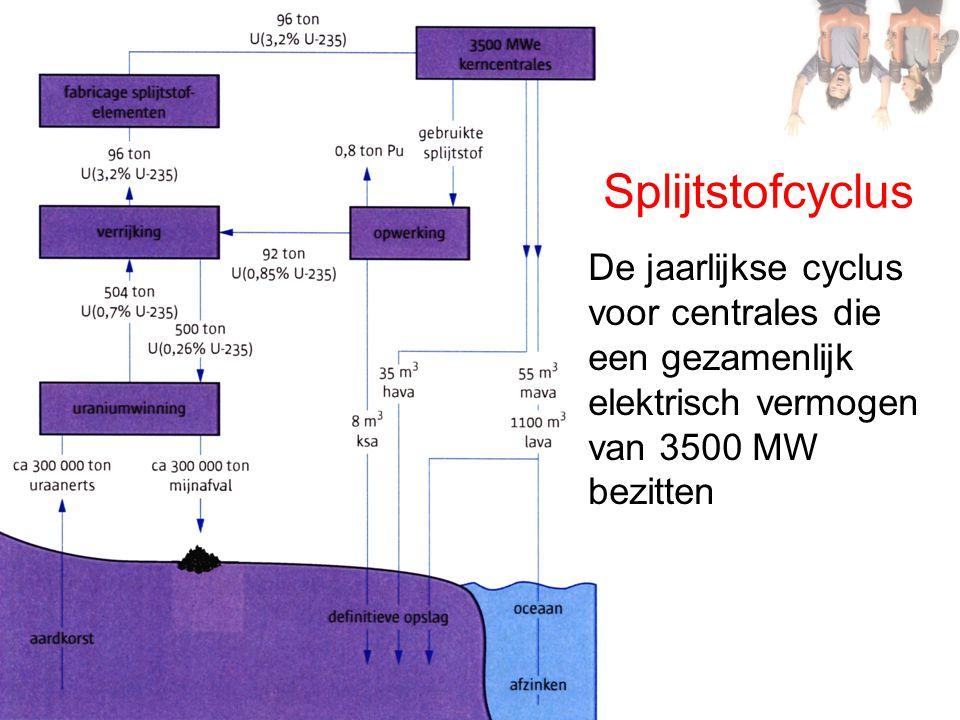 Splijtstofcyclus De jaarlijkse cyclus voor centrales die een gezamenlijk elektrisch vermogen van 3500 MW bezitten
