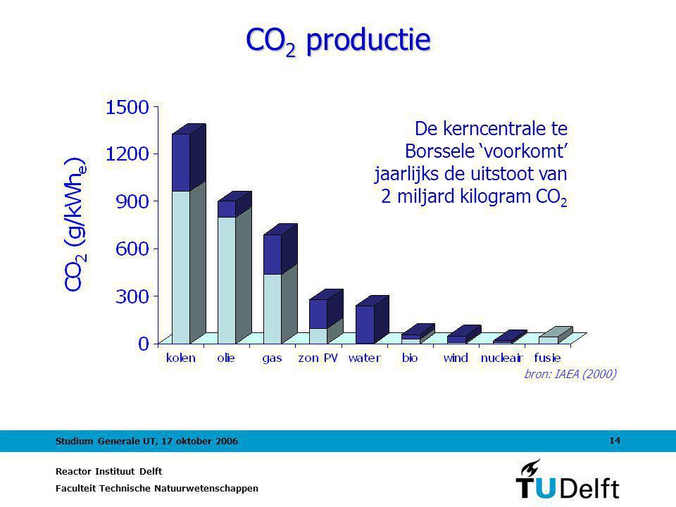 Reactor Instituut Delft Faculteit Technische Natuurwetenschappen 14 Studium Generale UT, 17 oktober 2006 CO 2 productie De kerncentrale te Borssele 'voorkomt' jaarlijks de uitstoot van 2 miljard kilogram CO 2 bron: IAEA (2000)