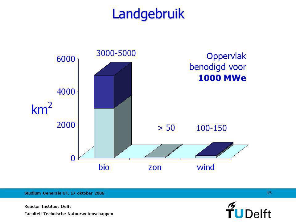 Reactor Instituut Delft Faculteit Technische Natuurwetenschappen 15 Studium Generale UT, 17 oktober 2006 Landgebruik 3000-5000 Oppervlak benodigd voor 1000 MWe > 50 100-150