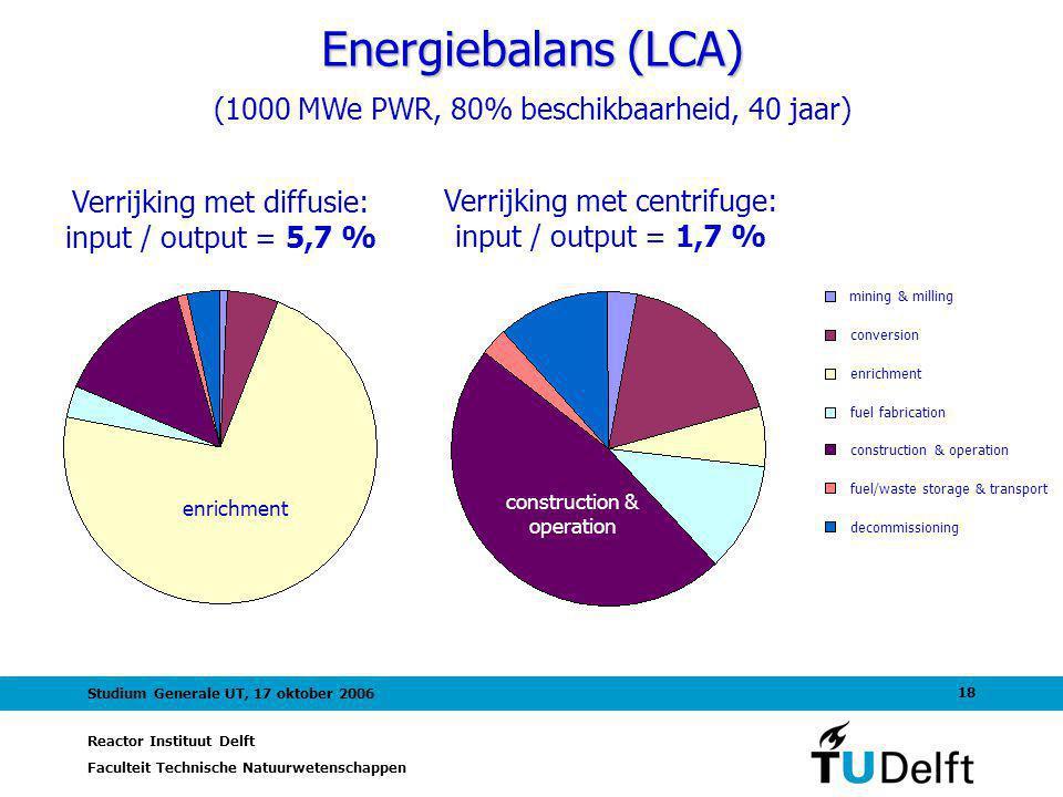 Reactor Instituut Delft Faculteit Technische Natuurwetenschappen 18 Studium Generale UT, 17 oktober 2006 Energiebalans (LCA) (1000 MWe PWR, 80% beschi
