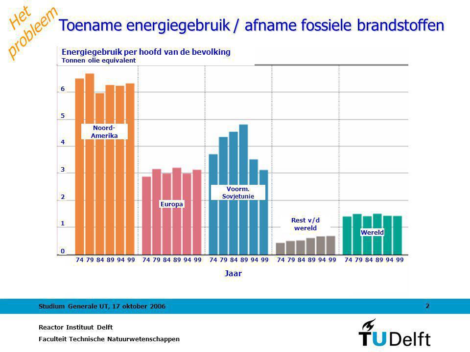 Reactor Instituut Delft Faculteit Technische Natuurwetenschappen 2 Studium Generale UT, 17 oktober 2006 Toename energiegebruik / afname fossiele brand