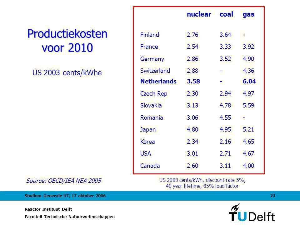 Reactor Instituut Delft Faculteit Technische Natuurwetenschappen 23 Studium Generale UT, 17 oktober 2006 Productiekosten voor 2010 US 2003 cents/kWhe