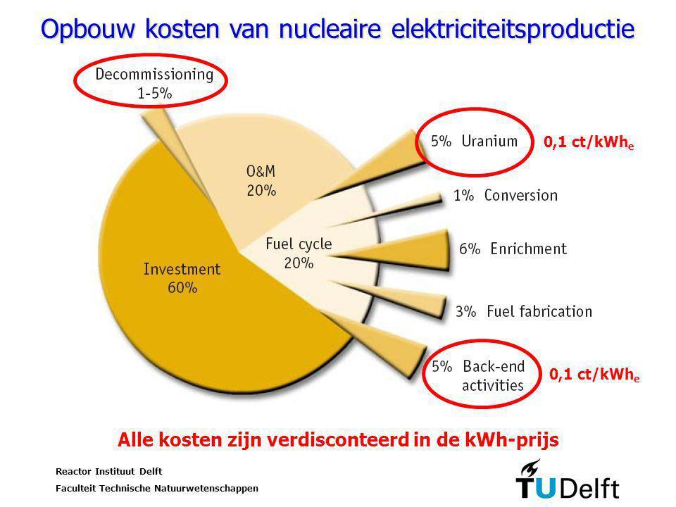 Reactor Instituut Delft Faculteit Technische Natuurwetenschappen 25 Studium Generale UT, 17 oktober 2006 Opbouw kosten van nucleaire elektriciteitsproductie 0,1 ct/kWh e Alle kosten zijn verdisconteerd in de kWh-prijs