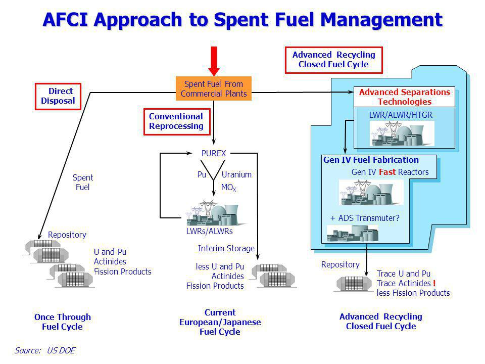 Reactor Instituut Delft Faculteit Technische Natuurwetenschappen 28 Studium Generale UT, 17 oktober 2006 AFCI Approach to Spent Fuel Management Once Through Fuel Cycle Direct Disposal Spent Fuel U and Pu Actinides Fission Products Repository Conventional Reprocessing PUREX PuUranium MO X LWRs/ALWRs Interim Storage less U and Pu Actinides Fission Products Current European/Japanese Fuel Cycle Advanced Recycling Closed Fuel Cycle + ADS Transmuter.