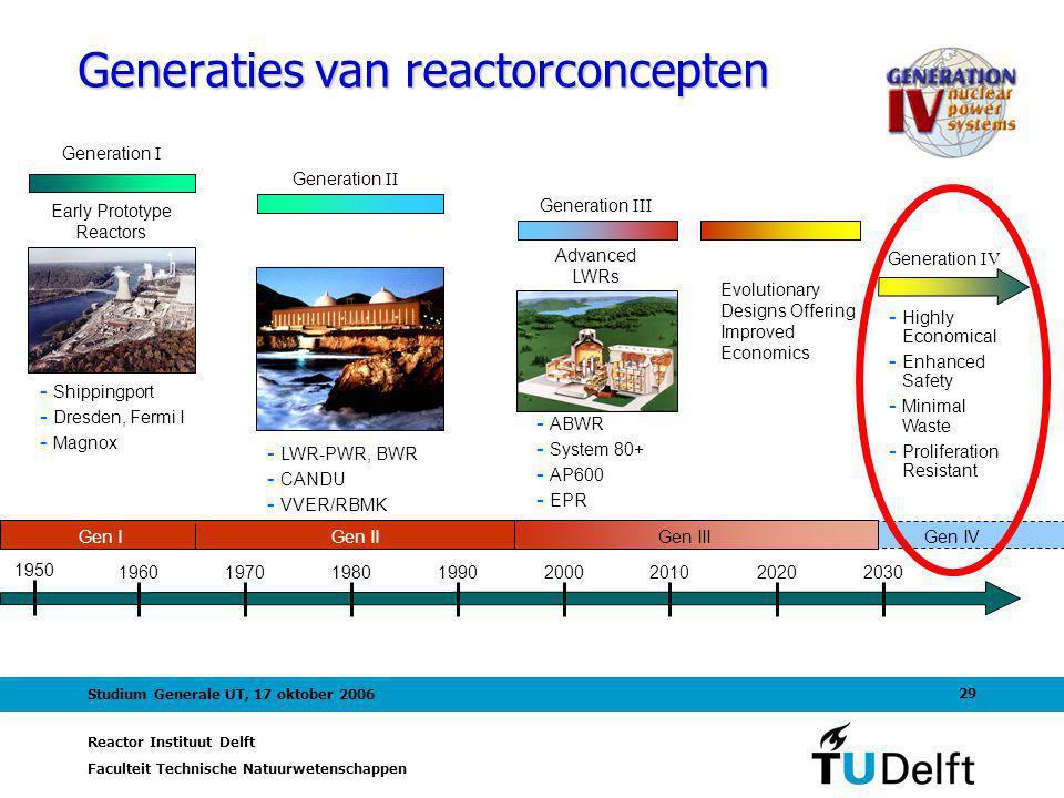Reactor Instituut Delft Faculteit Technische Natuurwetenschappen 29 Studium Generale UT, 17 oktober 2006 Early Prototype Reactors Generation I - Shippingport - Dresden, Fermi I - Magnox Generation II - LWR-PWR, BWR - CANDU - VVER/RBMK 1950 19601970198019902000201020202030 Generation IV - Highly Economical - Enhanced Safety - Minimal Waste - Proliferation Resistant - ABWR - System 80+ - AP600 - EPR Advanced LWRs Generation III Gen I Gen II Gen III Gen IV Evolutionary Designs Offering Improved Economics Generaties van reactorconcepten