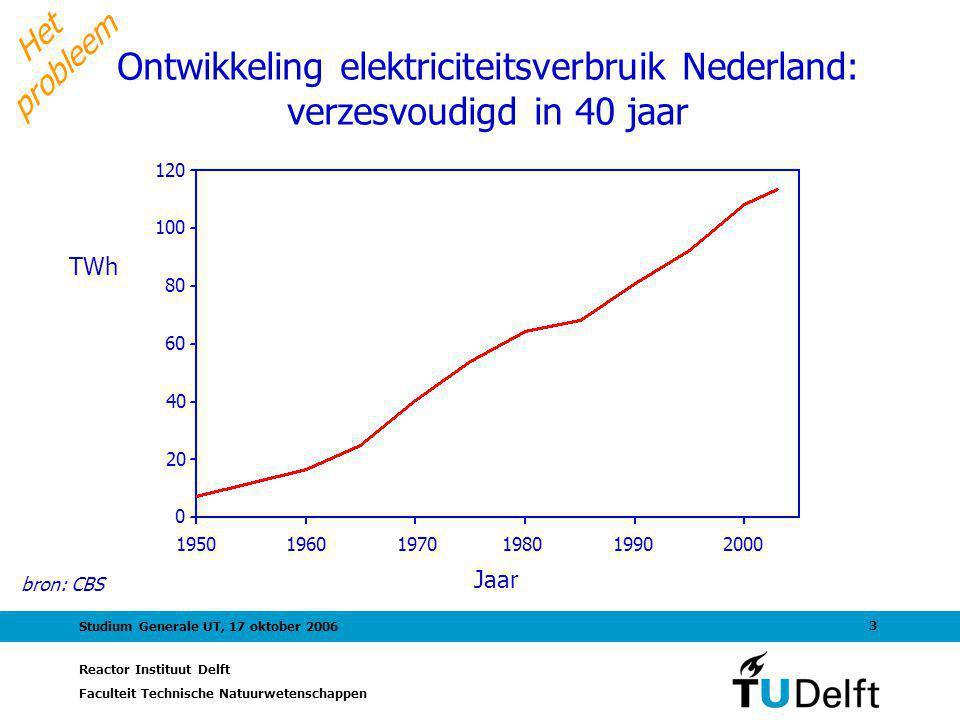 Reactor Instituut Delft Faculteit Technische Natuurwetenschappen 3 Studium Generale UT, 17 oktober 2006 Het probleem Ontwikkeling elektriciteitsverbruik Nederland: verzesvoudigd in 40 jaar bron: CBS Jaar TWh 1950 1960 1970 1980 1990 2000 120 100 80 60 40 20 0