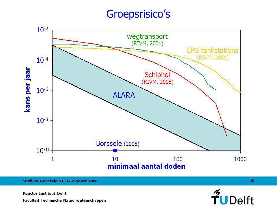 Reactor Instituut Delft Faculteit Technische Natuurwetenschappen 40 Studium Generale UT, 17 oktober 2006 Groepsrisico's Borssele (2005) Schiphol (RIVM