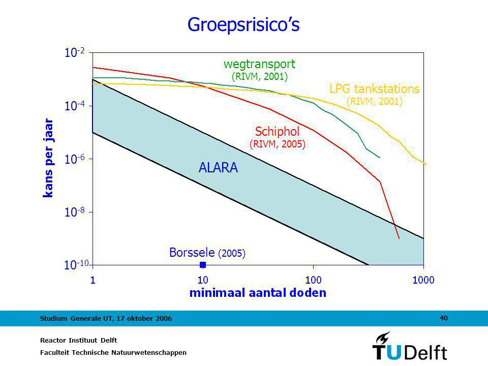 Reactor Instituut Delft Faculteit Technische Natuurwetenschappen 40 Studium Generale UT, 17 oktober 2006 Groepsrisico's Borssele (2005) Schiphol (RIVM, 2005) LPG tankstations (RIVM, 2001) wegtransport (RIVM, 2001) ALARA 10 -2 10 -4 10 -6 10 -8 10 -10 kans per jaar