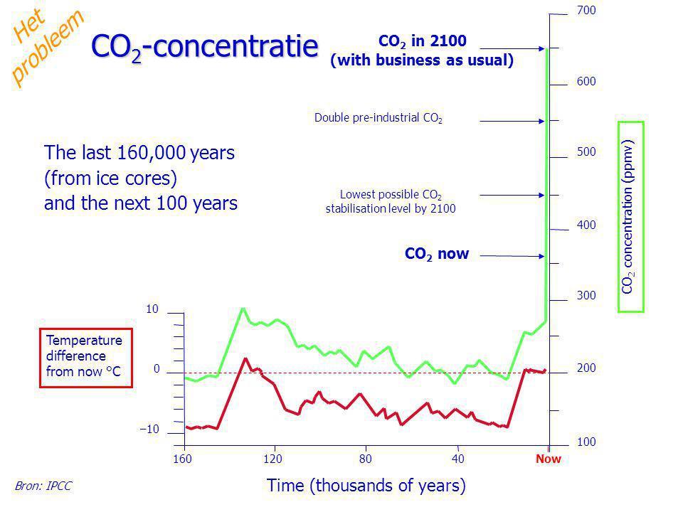 Reactor Instituut Delft Faculteit Technische Natuurwetenschappen 5 Studium Generale UT, 17 oktober 2006 The last 160,000 years (from ice cores) and th