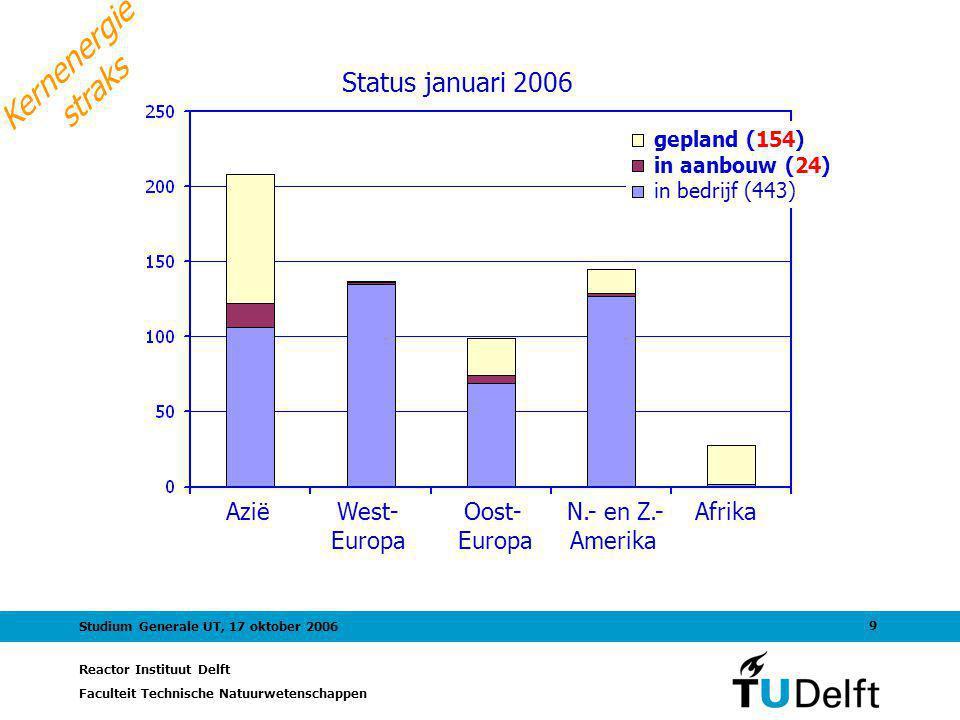 Reactor Instituut Delft Faculteit Technische Natuurwetenschappen 9 Studium Generale UT, 17 oktober 2006 Status januari 2006 Kernenergie straks Azië We