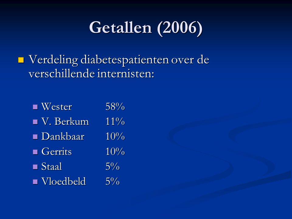 Getallen (2006) Verdeling diabetespatienten over de verschillende internisten: Verdeling diabetespatienten over de verschillende internisten: Wester58