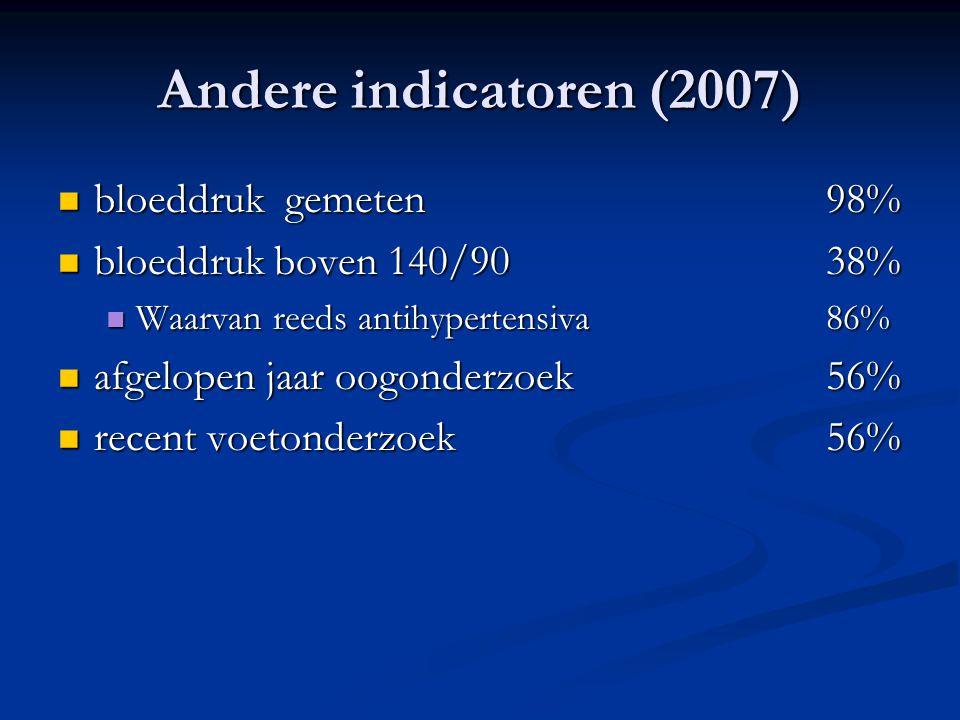 Andere indicatoren (2007) bloeddruk gemeten98% bloeddruk gemeten98% bloeddruk boven 140/9038% bloeddruk boven 140/9038% Waarvan reeds antihypertensiva
