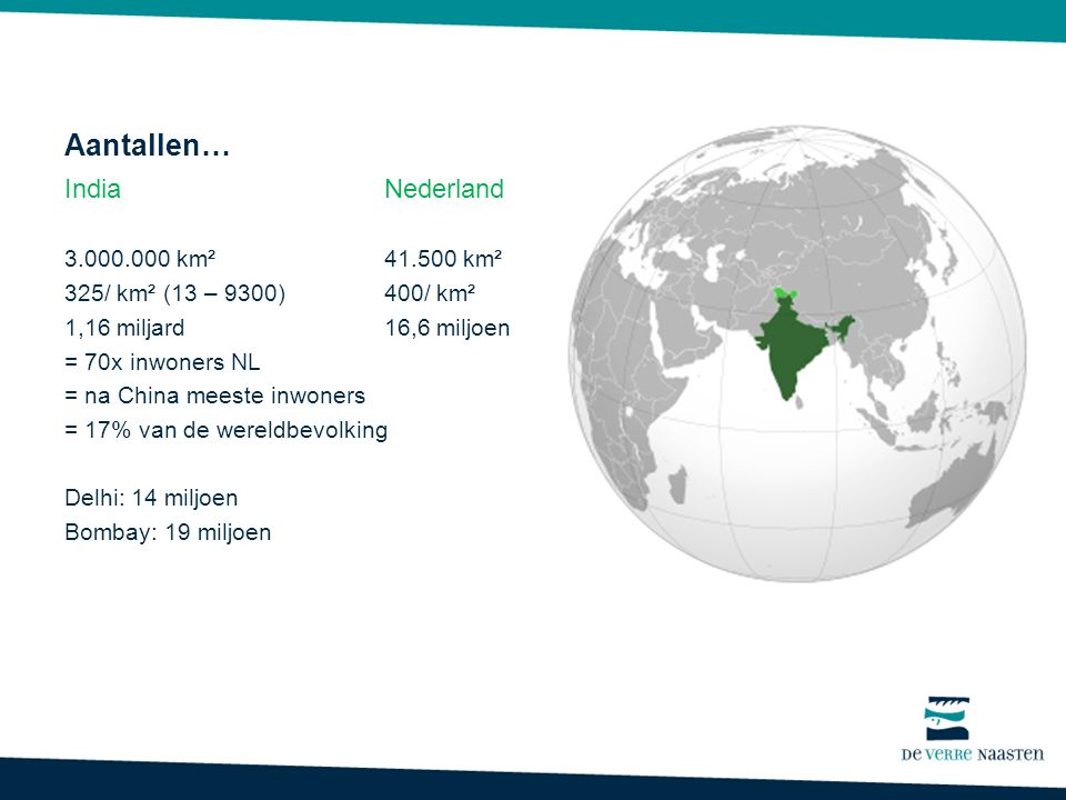 Aantallen… IndiaNederland 3.000.000 km² 41.500 km² 325/ km² (13 – 9300)400/ km² 1,16 miljard16,6 miljoen = 70x inwoners NL = na China meeste inwoners