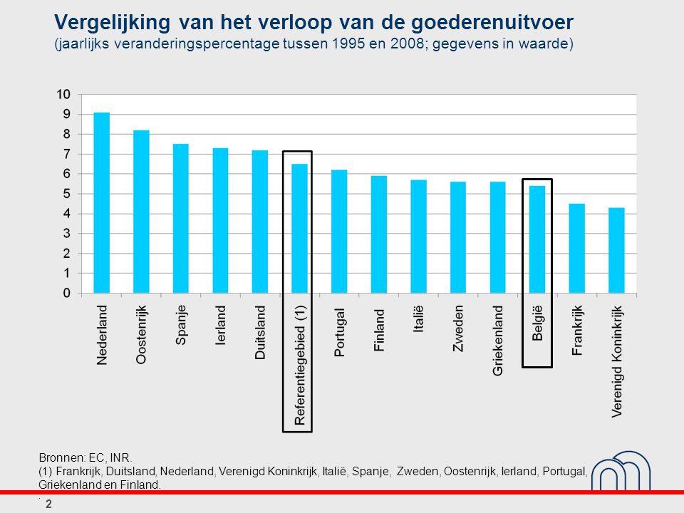 Vergelijking van het verloop van de goederenuitvoer (jaarlijks veranderingspercentage tussen 1995 en 2008; gegevens in waarde) 2 Bronnen: EC, INR.
