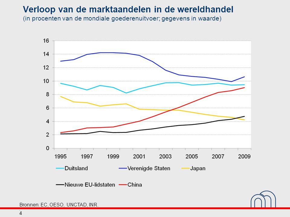 Verloop van de marktaandelen in de wereldhandel (in procenten van de mondiale goederenuitvoer; gegevens in waarde) 4 Bronnen: EC, OESO, UNCTAD, INR..