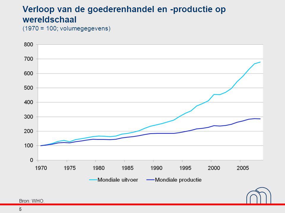 Verloop van de goederenhandel en -productie op wereldschaal (1970 = 100; volumegegevens) 5 Bron: WHO..