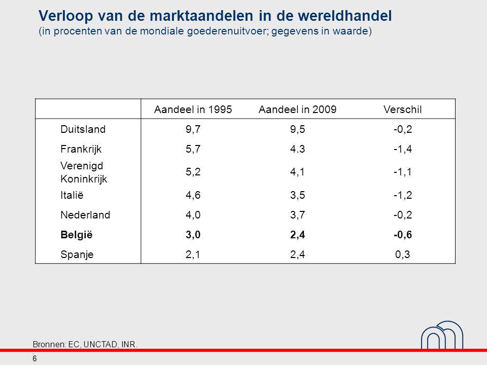 Loonhandicap van de Belgische ondernemingen (procentuele verschillen ten opzichte van het indexcijfer voor de drie belangrijkste buurlanden) Bron: CRB.