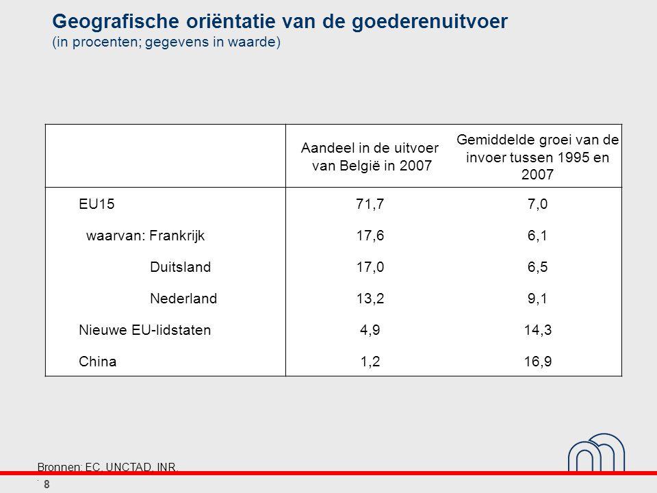 Geografische oriëntatie van de goederenuitvoer (in procenten; gegevens in waarde) Aandeel in de uitvoer van België in 2007 Gemiddelde groei van de invoer tussen 1995 en 2007 EU1571,77,0 waarvan: Frankrijk17,66,1 Duitsland17,06,5 Nederland13,29,1 Nieuwe EU-lidstaten4,914,3 China1,216,9 8 Bronnen: EC, UNCTAD, INR..