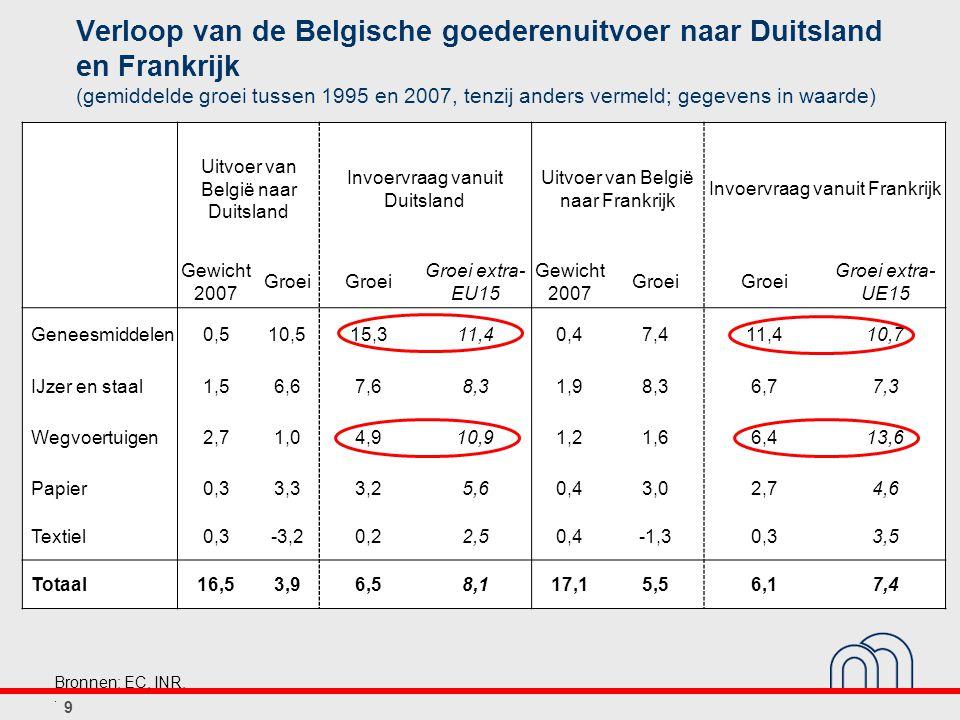 Verloop van de Belgische goederenuitvoer naar Duitsland en Frankrijk (gemiddelde groei tussen 1995 en 2007, tenzij anders vermeld; gegevens in waarde) Uitvoer van België naar Duitsland Invoervraag vanuit Duitsland Uitvoer van België naar Frankrijk Invoervraag vanuit Frankrijk Gewicht 2007 Groei Groei extra- EU15 Gewicht 2007 Groei Groei extra- UE15 Geneesmiddelen0,510,515,311,40,47,411,410,7 IJzer en staal1,56,67,68,31,98,36,77,3 Wegvoertuigen2,71,04,910,91,21,66,413,6 Papier0,33,33,25,60,43,02,74,6 Textiel0,3-3,20,22,50,4-1,30,33,5 Totaal16,53,96,58,117,15,56,17,4 9 Bronnen: EC, INR..