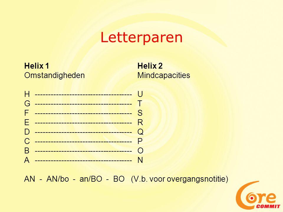 Letterparen Helix 1Helix 2 OmstandighedenMindcapacities H-------------------------------------U G-------------------------------------T F-------------------------------------S E-------------------------------------R D-------------------------------------Q C-------------------------------------P B-------------------------------------O A-------------------------------------N AN - AN/bo - an/BO - BO (V.b.
