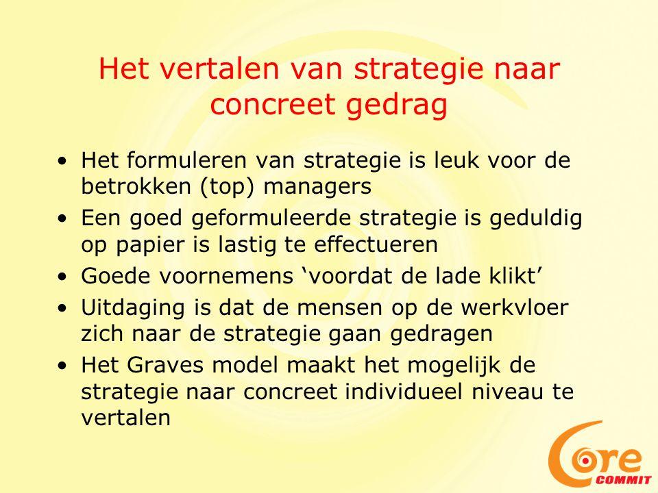 Het vertalen van strategie naar concreet gedrag Het formuleren van strategie is leuk voor de betrokken (top) managers Een goed geformuleerde strategie is geduldig op papier is lastig te effectueren Goede voornemens 'voordat de lade klikt' Uitdaging is dat de mensen op de werkvloer zich naar de strategie gaan gedragen Het Graves model maakt het mogelijk de strategie naar concreet individueel niveau te vertalen