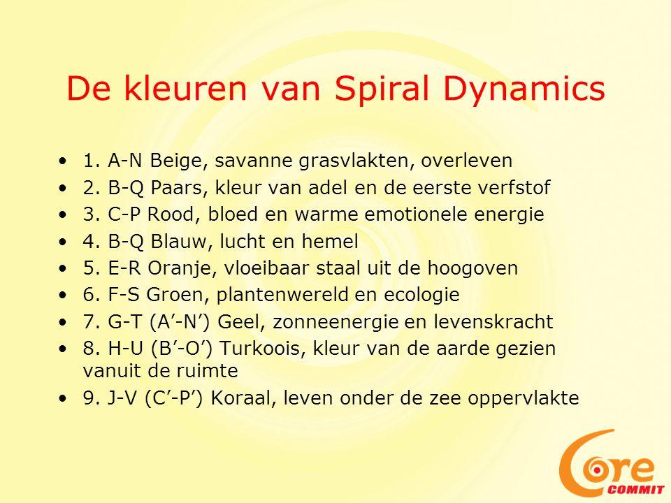 De kleuren van Spiral Dynamics 1. A-N Beige, savanne grasvlakten, overleven 2. B-Q Paars, kleur van adel en de eerste verfstof 3. C-P Rood, bloed en w