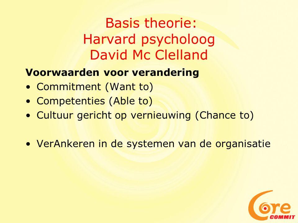 Basis theorie: Harvard psycholoog David Mc Clelland Voorwaarden voor verandering Commitment (Want to) Competenties (Able to) Cultuur gericht op vernieuwing (Chance to) VerAnkeren in de systemen van de organisatie