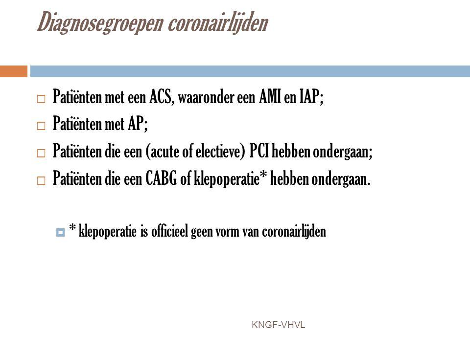 Diagnosegroepen coronairlijden  Patiënten met een ACS, waaronder een AMI en IAP;  Patiënten met AP;  Patiënten die een (acute of electieve) PCI heb