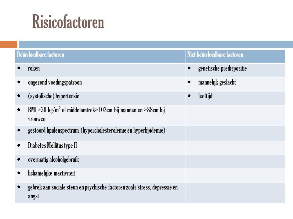Risicofactoren Beïnvloedbare factorenNiet beïnvloedbare factoren  roken  genetische predispositie  ongezond voedingspatroon  mannelijk geslacht 