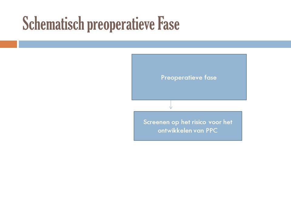 Schematisch preoperatieve Fase Preoperatieve fase Screenen op het risico voor het ontwikkelen van PPC