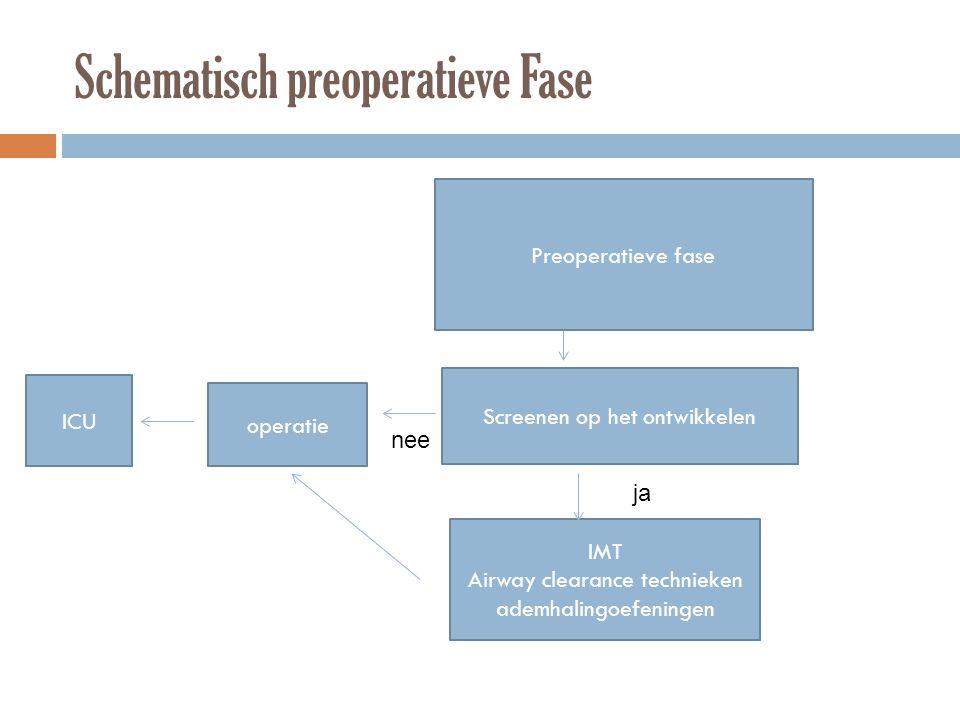 Schematisch preoperatieve Fase Preoperatieve fase Screenen op het ontwikkelen IMT Airway clearance technieken ademhalingoefeningen ja nee operatie ICU