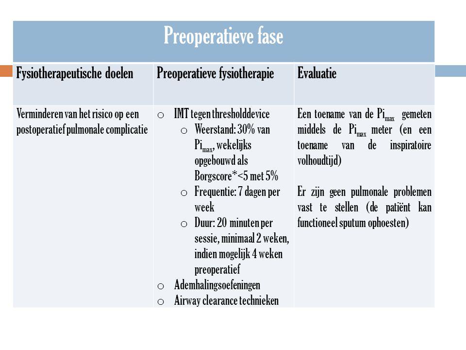 Preoperatieve fase Fysiotherapeutische doelenPreoperatieve fysiotherapieEvaluatie Verminderen van het risico op een postoperatief pulmonale complicati