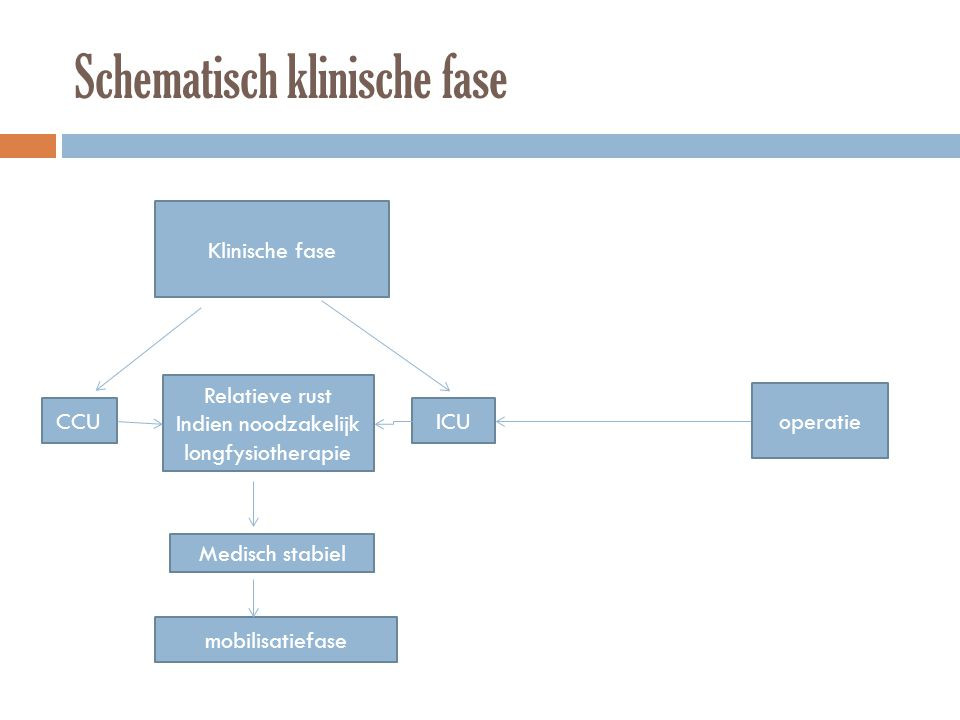 Schematisch klinische fase Klinische fase Relatieve rust Indien noodzakelijk longfysiotherapie CCUICU operatie Medisch stabiel mobilisatiefase